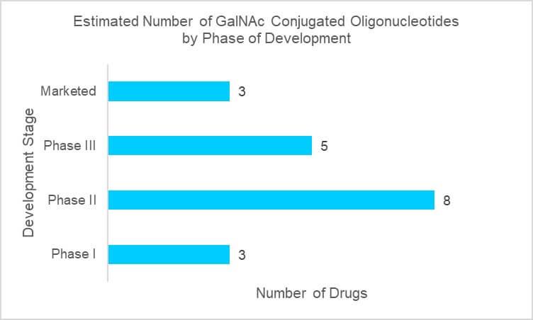 Graph of GalNAc oligonucleotide conjugates in development