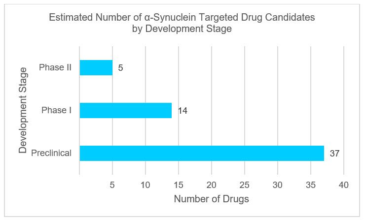 Chart of  Estimated Number Of alpha Synuclein Targeted Drug Candidates By Development Stage
