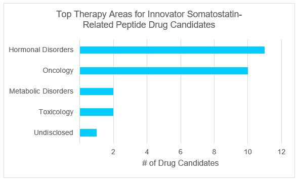 Graphic Showing Top Therapy Areas for Somatostatin Analogues Drug Candidates